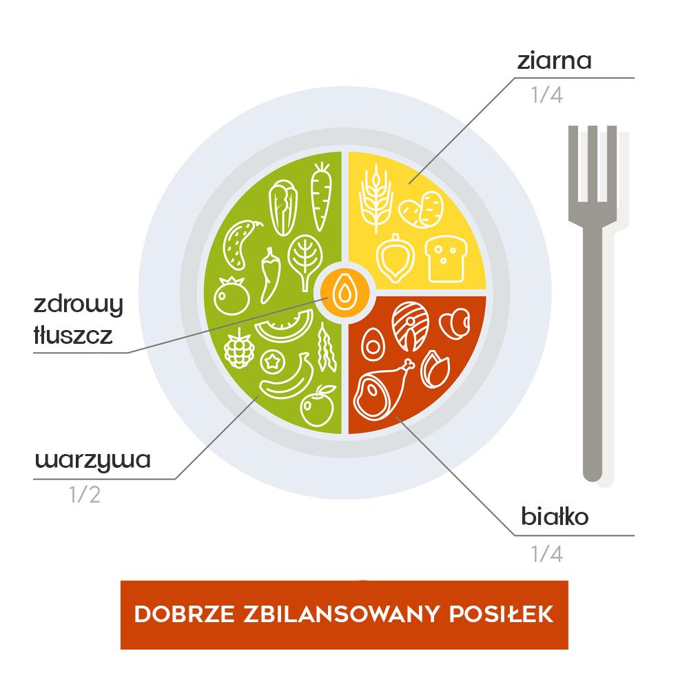 zbilansowany posiłek diety wegetariańskiej